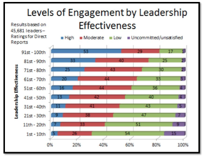 Ways to Boost Employee Engagementlevels-of-engagement